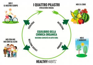 i quattro pilastri healthy habits