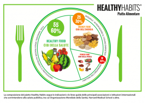 piatto alimentare healthy habits